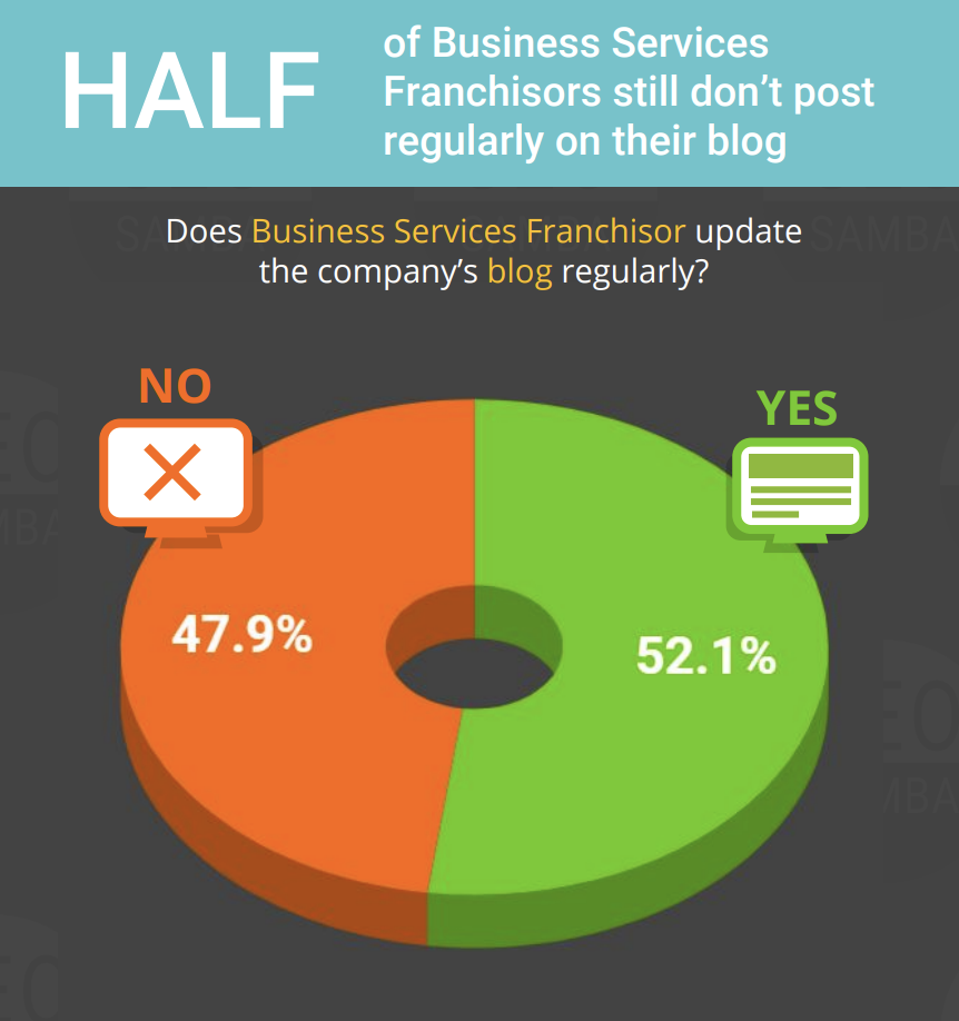 half of business service franchises don't post on their blog regularly