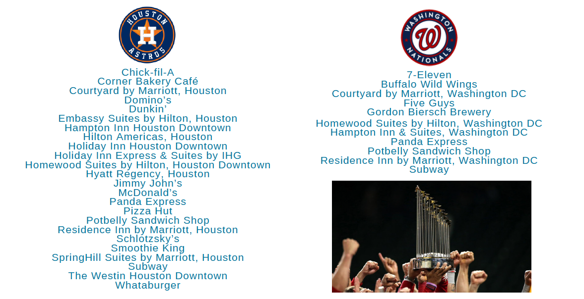 List of brands by both Astros and Nationals stadiums
